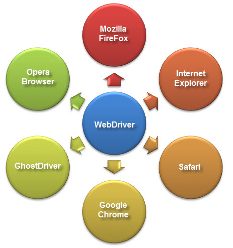 introduccion selenium webdriver